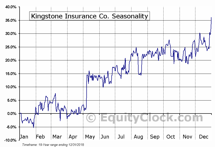 Kingstone Insurance Co. (NASD:KINS) Seasonal Chart