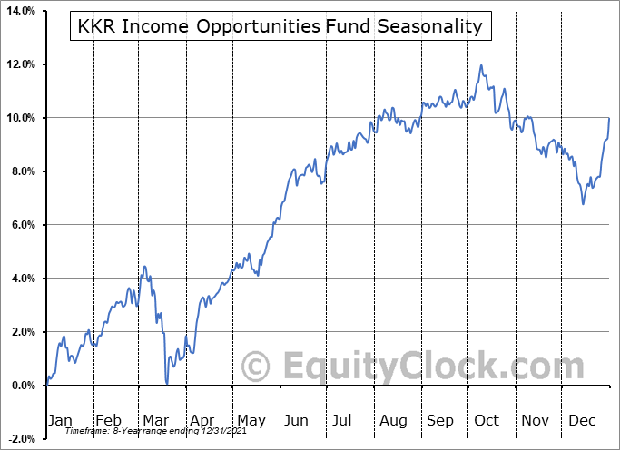 KKR Income Opportunities Fund (NYSE:KIO) Seasonal Chart