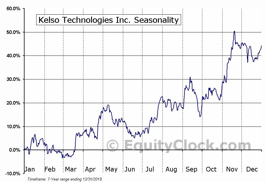 Kelso Technologies Inc. (AMEX:KIQ) Seasonal Chart