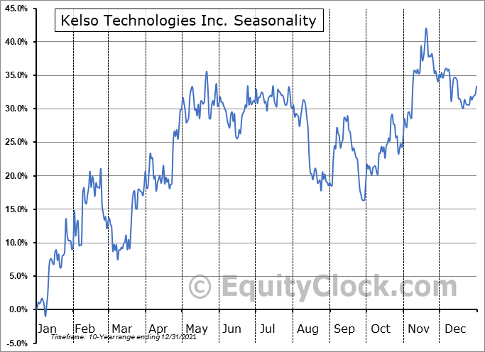 Kelso Technologies Inc. (AMEX:KIQ) Seasonal Chart