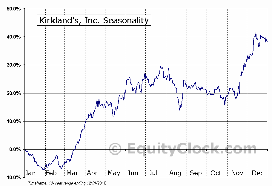 Kirkland's, Inc. (NASD:KIRK) Seasonal Chart