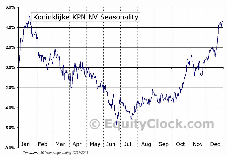 Koninklijke KPN NV (OTCMKT:KKPNY) Seasonal Chart