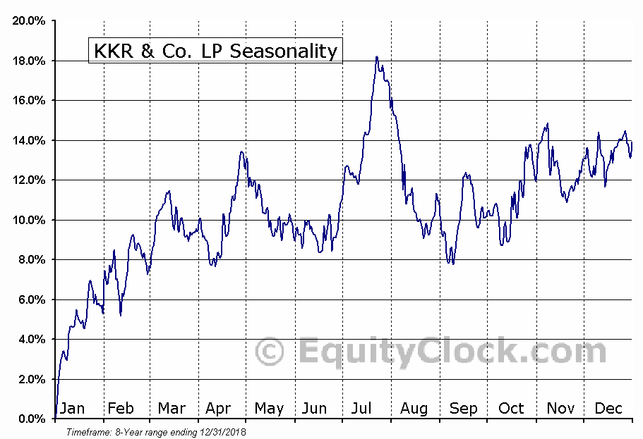 KKR & Co. LP (NYSE:KKR) Seasonal Chart