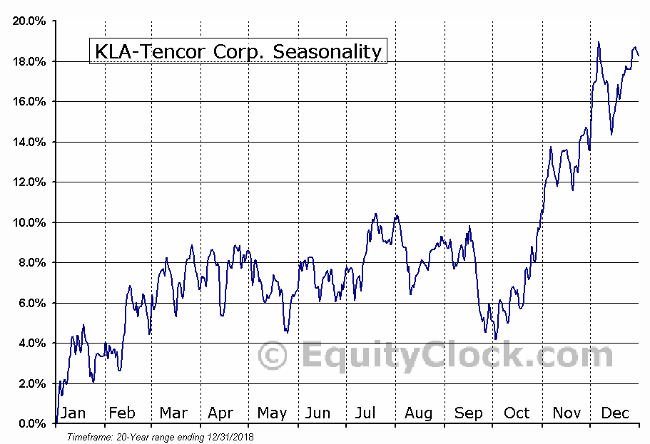 KLA-Tencor Corporation  (NASDAQ:KLAC) Seasonal Chart