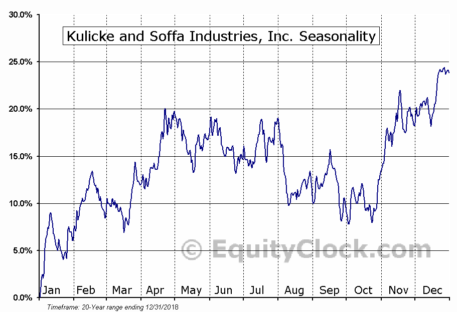 Kulicke and Soffa Industries (NASD:KLIC) Seasonal Chart