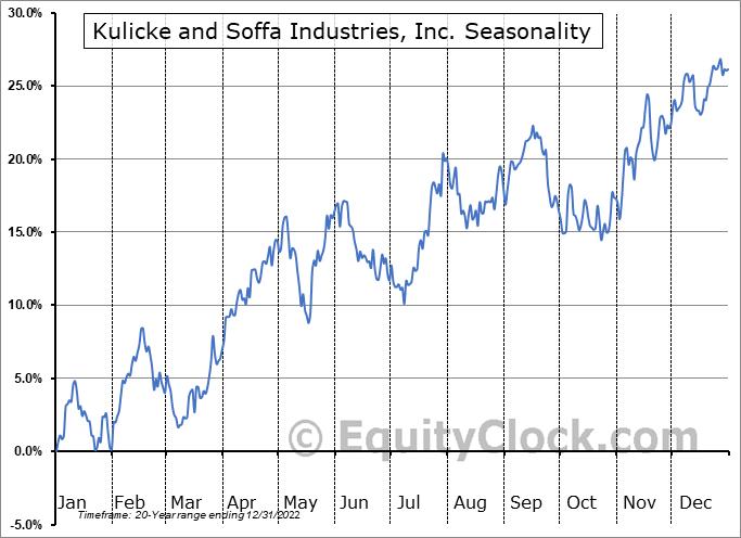 Kulicke and Soffa Industries, Inc. (NASD:KLIC) Seasonal Chart