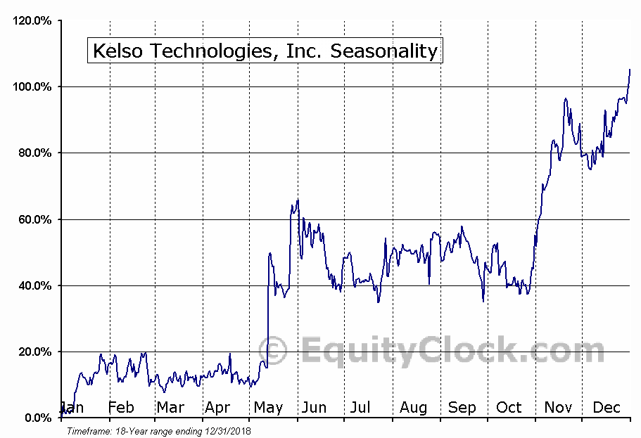Kelso Technologies, Inc. (TSE:KLS.TO) Seasonal Chart