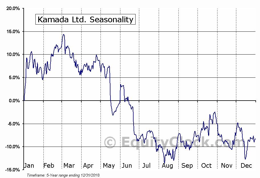 Kamada Ltd. (NASD:KMDA) Seasonal Chart