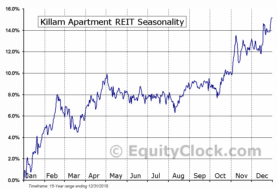Killam Apartment REIT (TSE:KMP-UN) Seasonal Chart