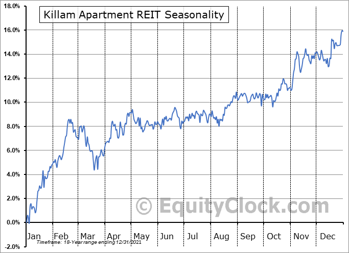 Killam Apartment REIT (TSE:KMP/UN.TO) Seasonal Chart