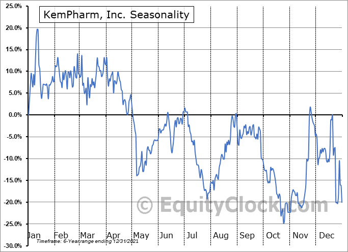 KemPharm, Inc. (OTCMKT:KMPH) Seasonal Chart