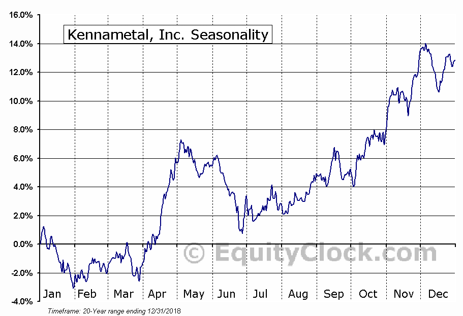 Kennametal, Inc. (NYSE:KMT) Seasonal Chart