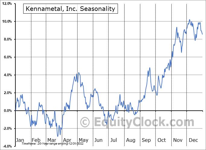 Kennametal, Inc. (NYSE:KMT) Seasonal Chart