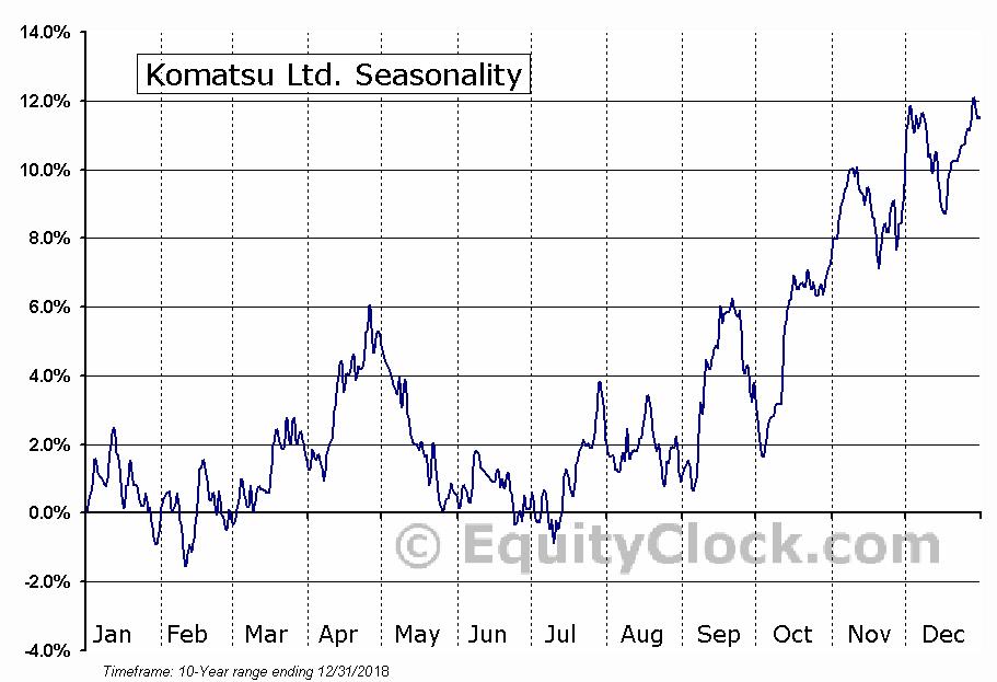 Komatsu Ltd. (OTCMKT:KMTUY) Seasonal Chart