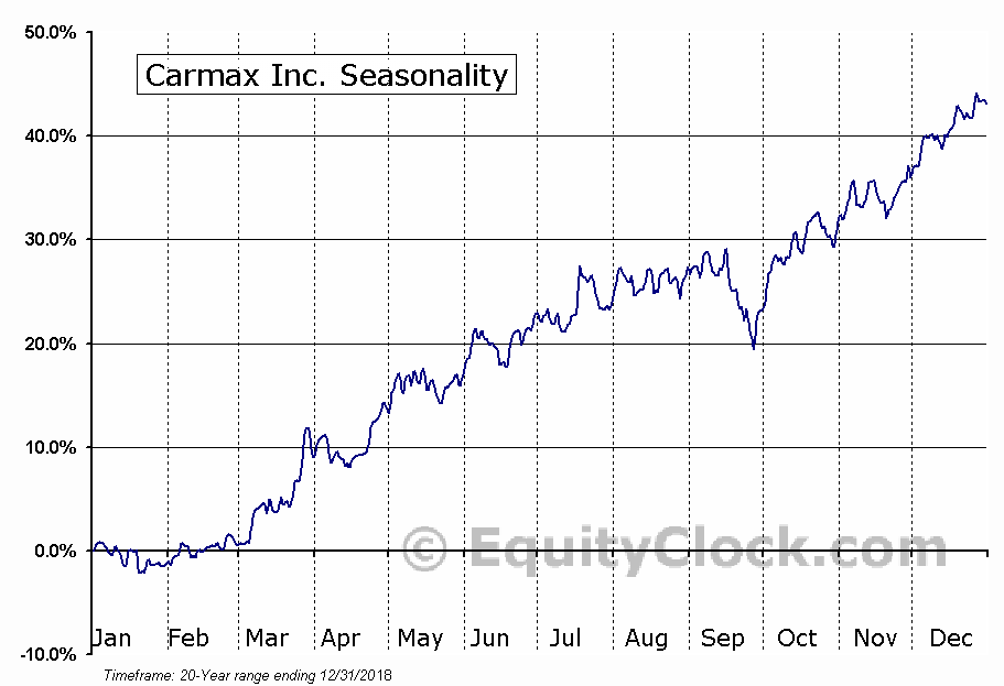 Carmax Inc. (NYSE:KMX) Seasonal Chart