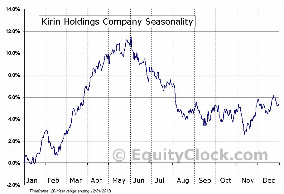Kirin Holdings Company (OTCMKT:KNBWY) Seasonal Chart