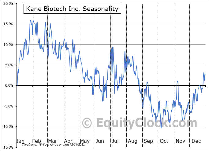 Kane Biotech Inc. (TSXV:KNE.V) Seasonal Chart