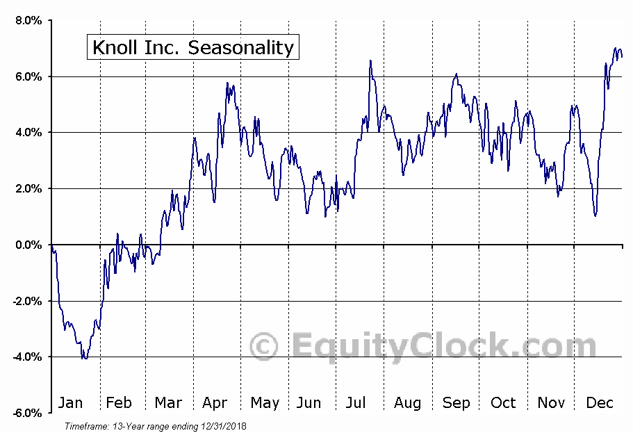 Knoll Inc. (NYSE:KNL) Seasonal Chart