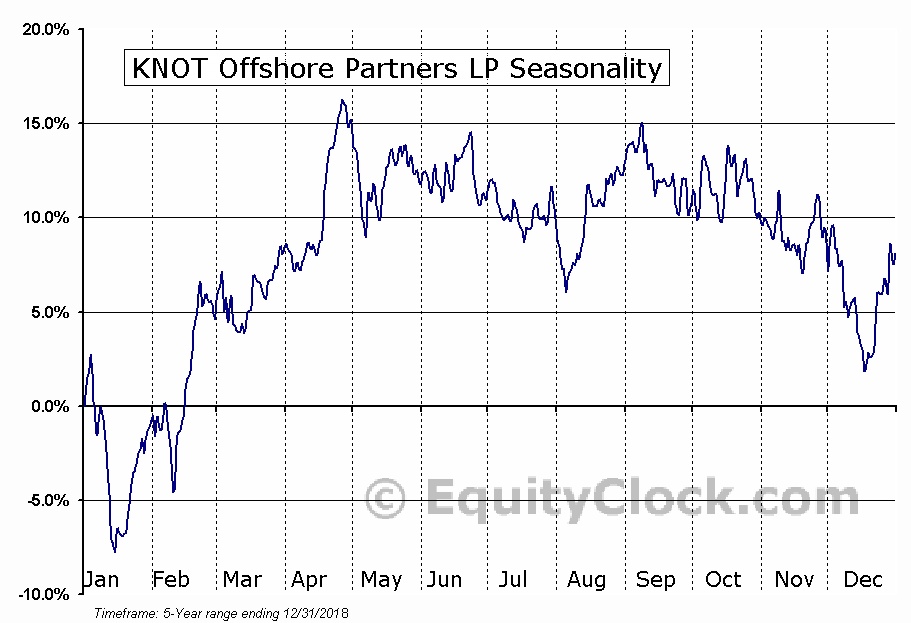 KNOT Offshore Partners LP (NYSE:KNOP) Seasonal Chart
