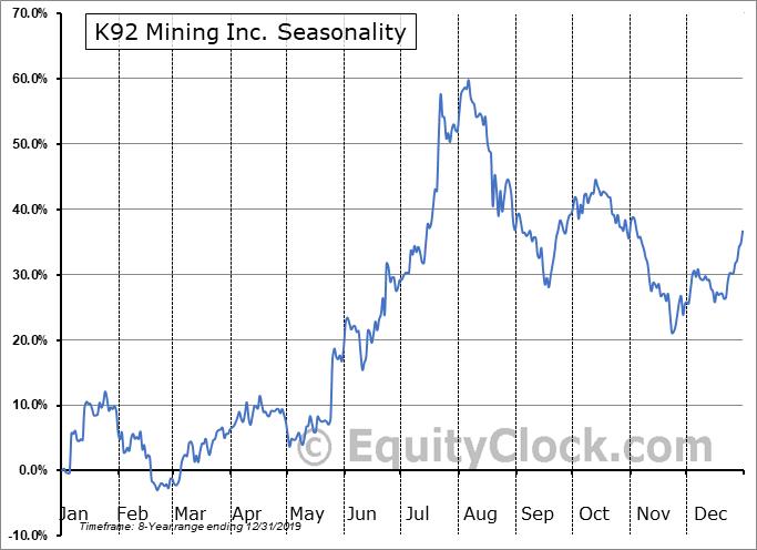 K92 Mining Inc. (TSXV:KNT.V) Seasonal Chart