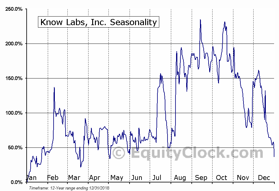 Know Labs, Inc. (OTCMKT:KNWN) Seasonal Chart