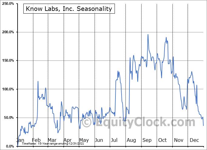 Know Labs, Inc. (OTCMKT:KNWN) Seasonal Chart