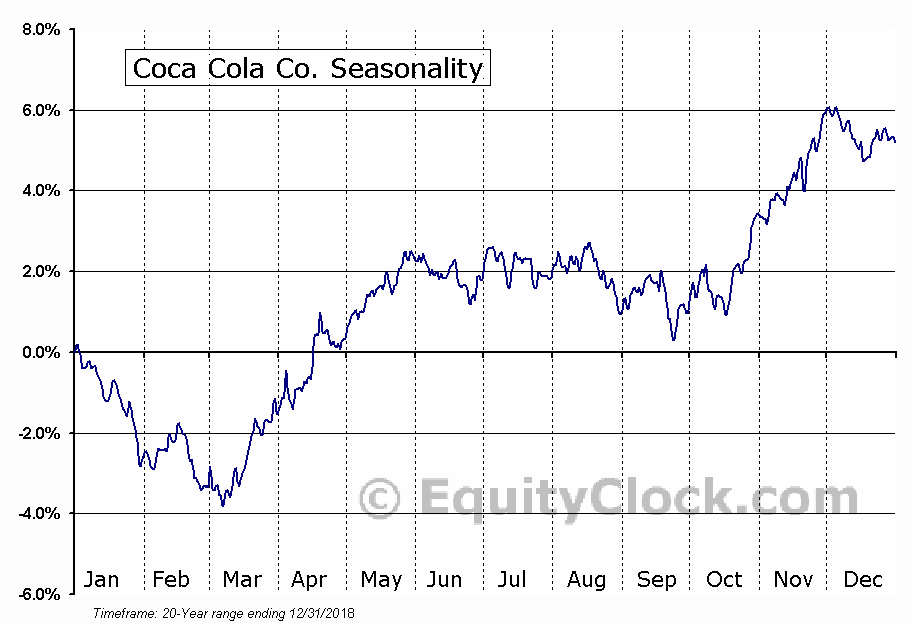 Coca Cola Co. (NYSE:KO) Seasonal Chart