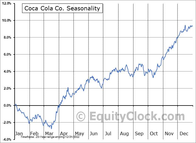 Coca Cola Co. (NYSE:KO) Seasonal Chart