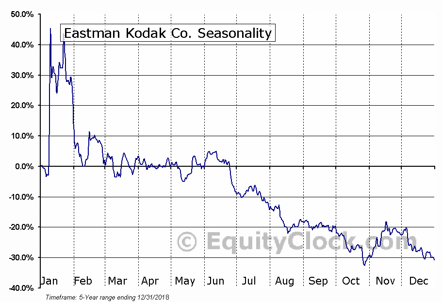 Eastman Kodak Co. (NYSE:KODK) Seasonal Chart
