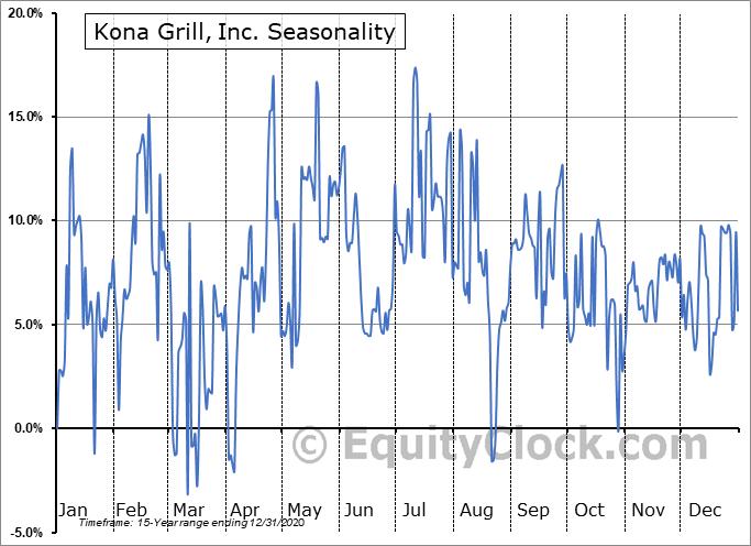 Kona Grill, Inc. (OTCMKT:KONAQ) Seasonal Chart