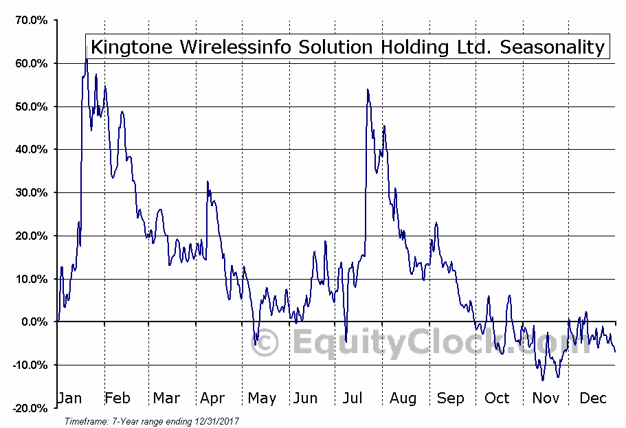 Kingtone Wirelessinfo Solution Holding Ltd. (NASD:KONE) Seasonal Chart