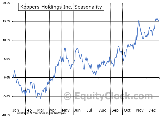Koppers Holdings Inc. (NYSE:KOP) Seasonal Chart