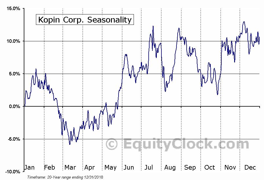 Kopin Corp. (NASD:KOPN) Seasonal Chart