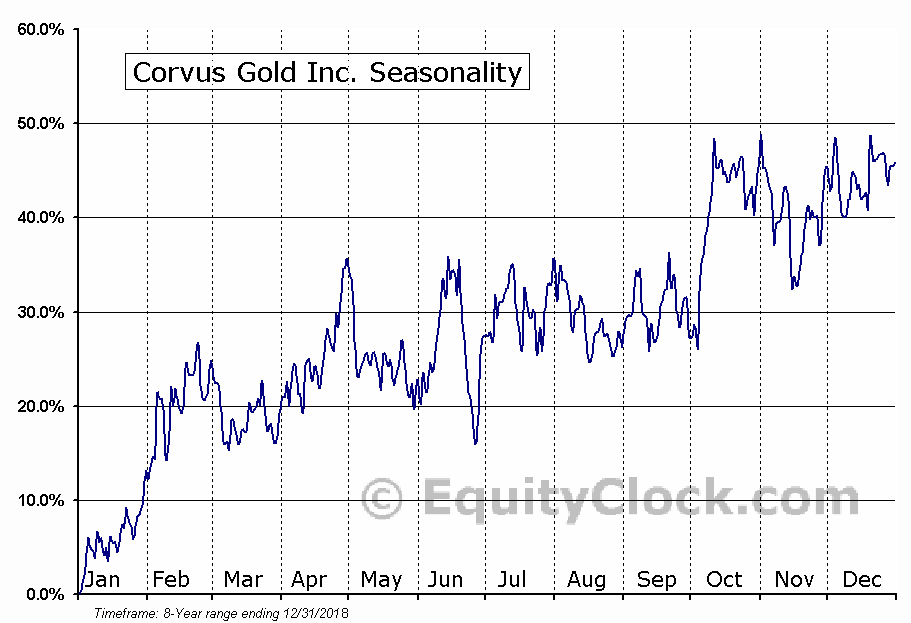 Corvus Gold Inc. (TSE:KOR.TO) Seasonal Chart