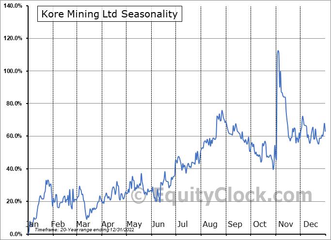 Kore Mining Ltd (TSXV:KORE.V) Seasonal Chart