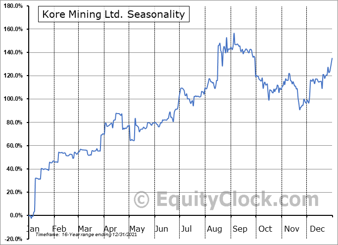 Kore Mining Ltd. (OTCMKT:KOREF) Seasonal Chart