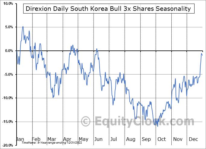 Direxion Daily South Korea Bull 3x Shares (AMEX:KORU) Seasonal Chart