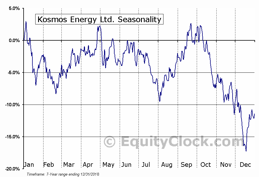 Kosmos Energy Ltd. (NYSE:KOS) Seasonal Chart