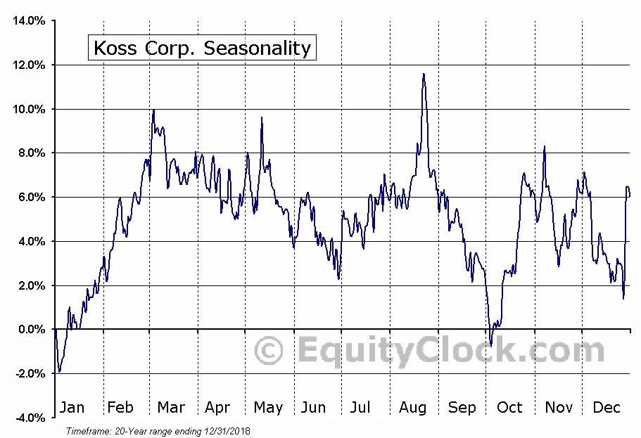 Koss Corp. (NASD:KOSS) Seasonal Chart
