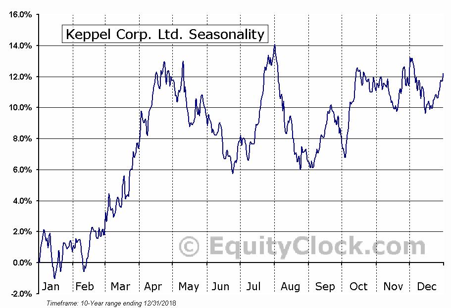 Keppel Corp. Ltd. (OTCMKT:KPELY) Seasonal Chart