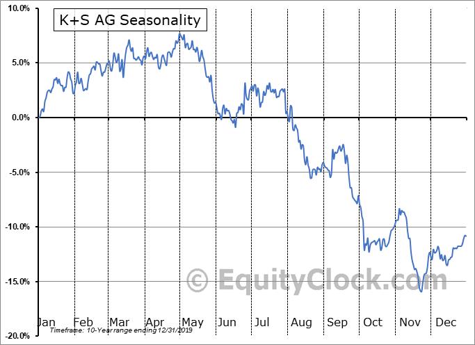 K+S AG (OTCMKT:KPLUY) Seasonal Chart
