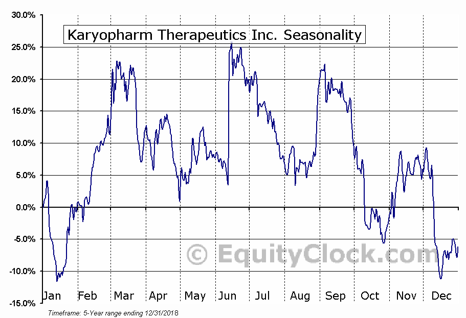 Karyopharm Therapeutics Inc. (NASD:KPTI) Seasonal Chart