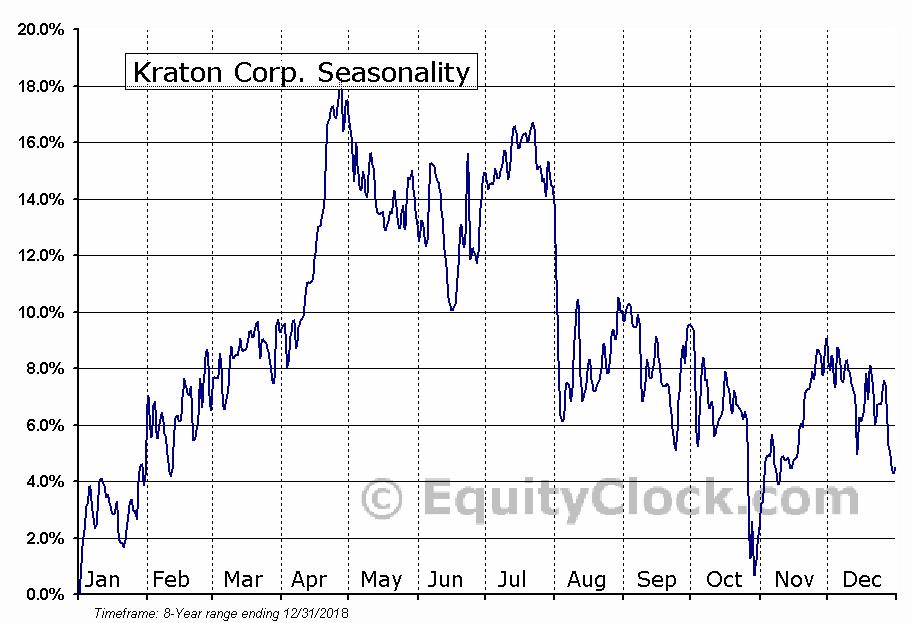 Kraton Corp. (NYSE:KRA) Seasonal Chart