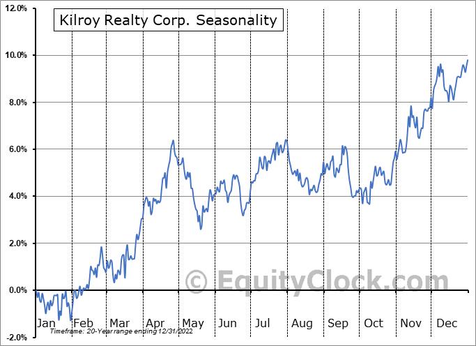 Kilroy Realty Corp. (NYSE:KRC) Seasonal Chart