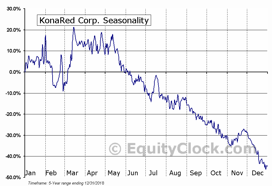 KonaRed Corp. (OTCMKT:KRED) Seasonal Chart