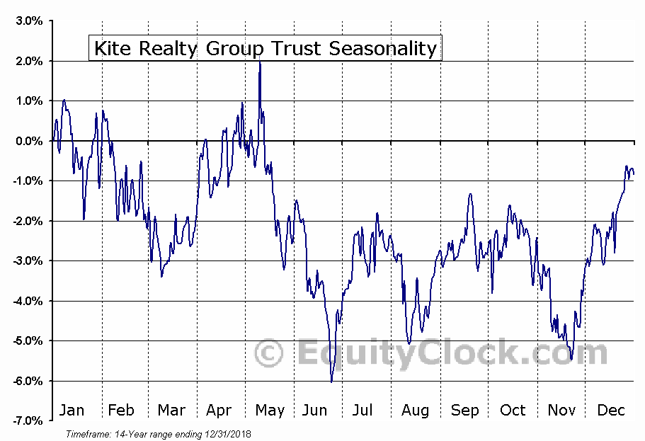 Kite Realty Group Trust (NYSE:KRG) Seasonal Chart