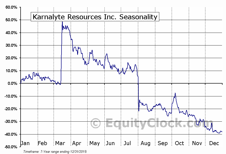 Karnalyte Resources Inc. (TSE:KRN.TO) Seasonal Chart