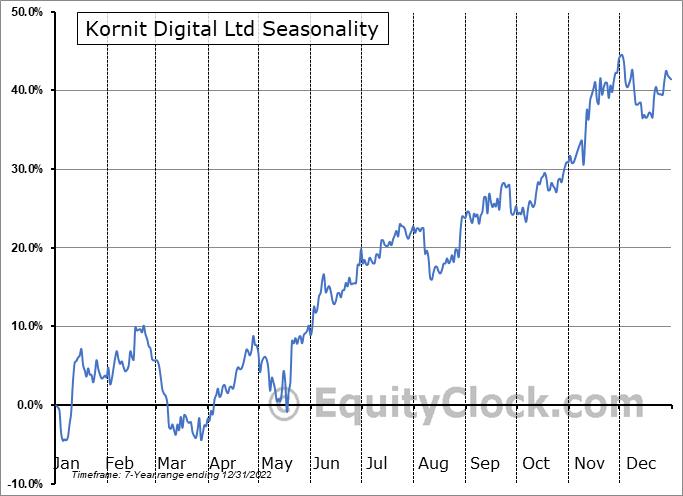 Kornit Digital Ltd (NASD:KRNT) Seasonal Chart