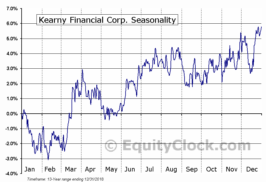 Kearny Financial Corp. (NASD:KRNY) Seasonal Chart