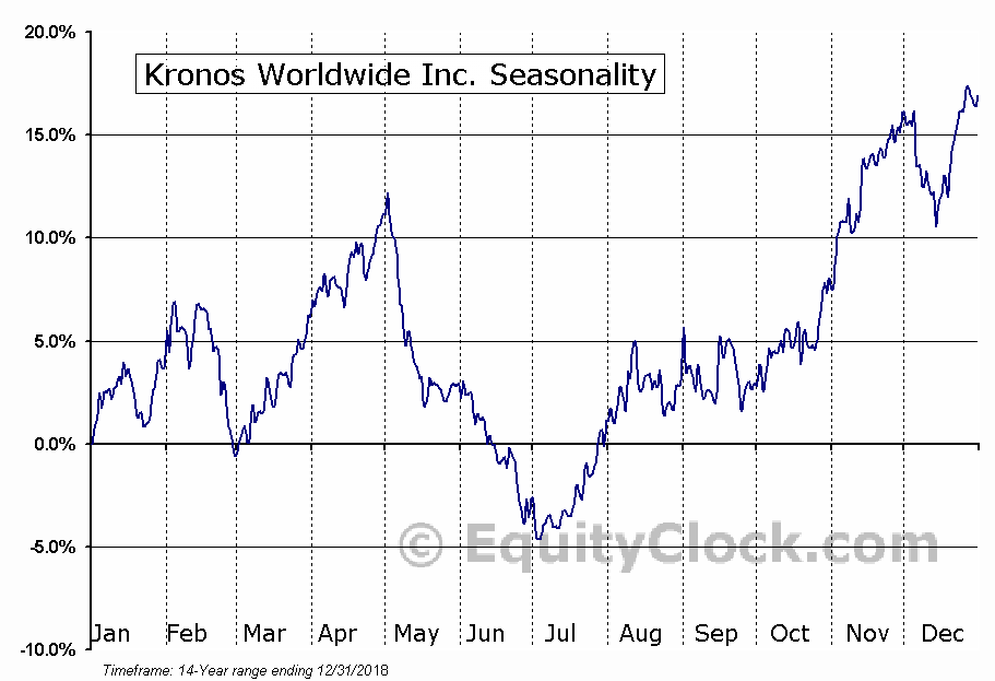 Kronos Worldwide Inc. (NYSE:KRO) Seasonal Chart